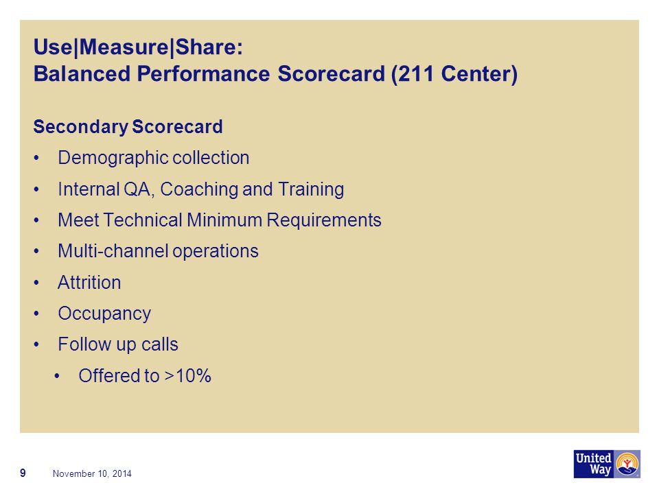 Use|Measure|Share: Balanced Performance Scorecard (211 Center) Secondary Scorecard Demographic collection Internal QA, Coaching and Training Meet Tech