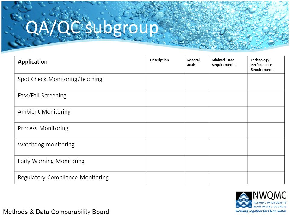 Methods & Data Comparability Board QA/QC subgroup Application DescriptionGeneral Goals Minimal Data Requirements Technology Performance Requirements Spot Check Monitoring/Teaching Fass/Fail Screening Ambient Monitoring Process Monitoring Watchdog monitoring Early Warning Monitoring Regulatory Compliance Monitoring