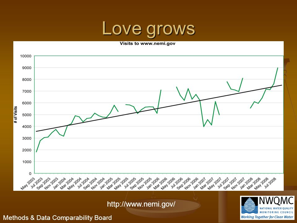 Methods & Data Comparability Board Love grows http://www.nemi.gov/