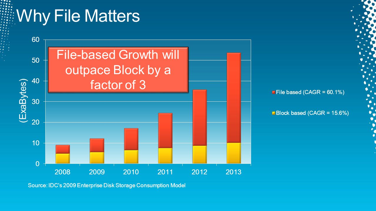 Source: IDC s 2009 Enterprise Disk Storage Consumption Model