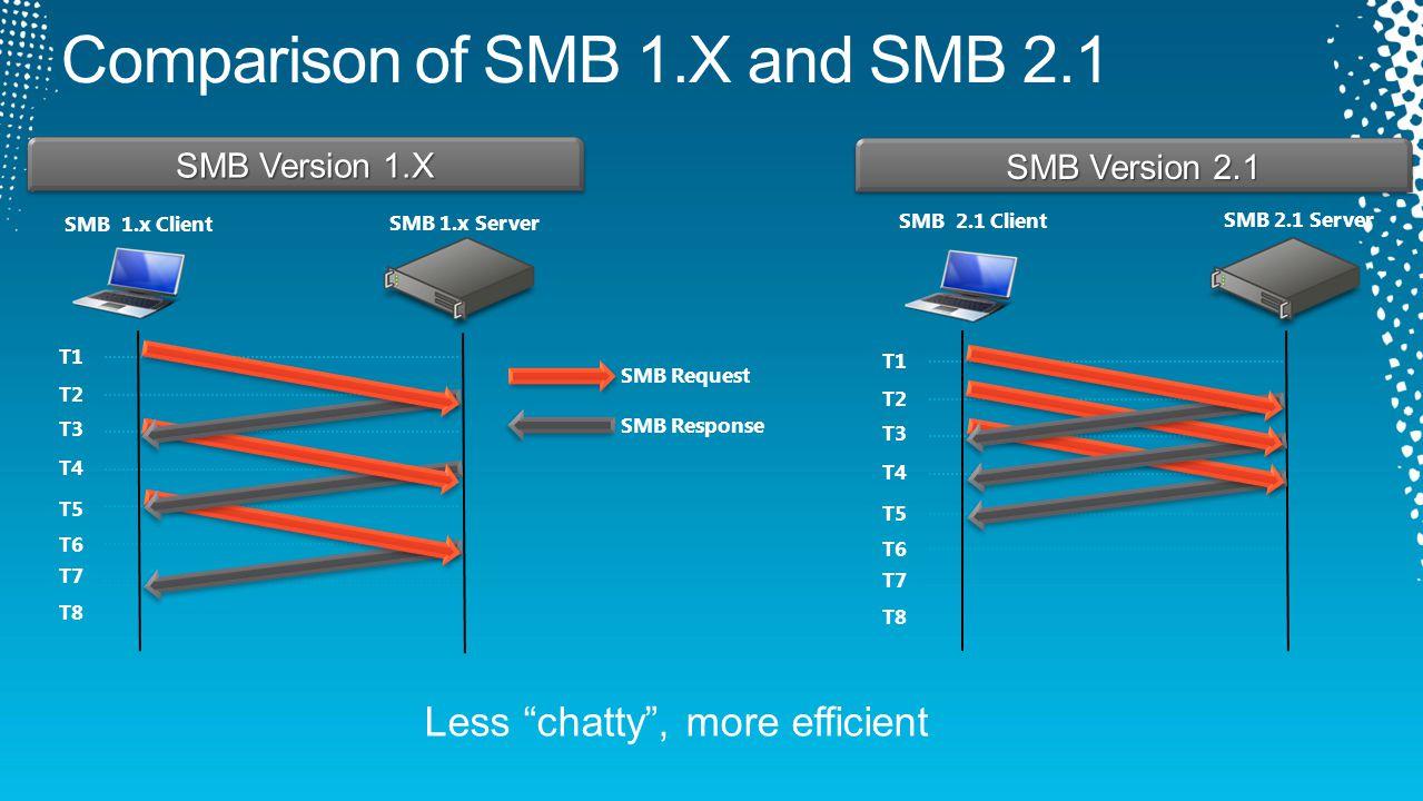 SMB Version 1.X T1 T2 T3 T4 T5 T6 T7 T8 SMB Version 2.1 T1 T2 T3 T4 T5 T6 T7 T8 SMB 1.x Client SMB 1.x Server SMB 2.1 Client SMB 2.1 Server SMB Request SMB Response