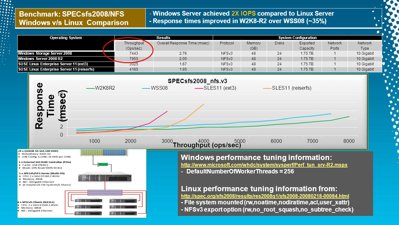 Benchmark: SPECsfs2008/NFS Windows v/s Linux Comparison - Windows Server achieved 2X IOPS compared to Linux Server - Response times improved in W2K8-R2 over WSS08 (~35%) Operating SystemResultsSystem Configuration Throughput (Ops/sec) Overall Response Time (msec)Protocol Memory (GB) Disks Exported Capacity Network Ports Network Type Windows Storage Server 200874432.76NFSv348241.75 TB110 Gigabit Windows Server 2008 R279552.05NFSv348241.75 TB110 Gigabit SUSE Linux Enterprise Server 11 (ext3)30251.67NFSv348241.75 TB110 Gigabit SUSE Linux Enterprise Server 11 (reiserfs)41651.95NFSv348241.75 TB110 Gigabit Windows performance tuning information: http://www.microsoft.com/whdc/system/sysperf/Perf_tun_srv-R2.mspx -DefaultNumberOfWorkerThreads = 256 Linux performance tuning information from: http://spec.org/sfs2008/results/res2008q1/sfs2008-20080218-00084.html http://spec.org/sfs2008/results/res2008q1/sfs2008-20080218-00084.html - File system mounted (rw,noatime,nodiratime,acl,user_xattr) - NFSv3 export option (rw,no_root_squash,no_subtree_check)