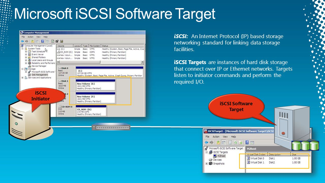 iSCSI Initiator iSCSI Software Target iSCSI: An Internet Protocol (IP) based storage networking standard for linking data storage facilities.