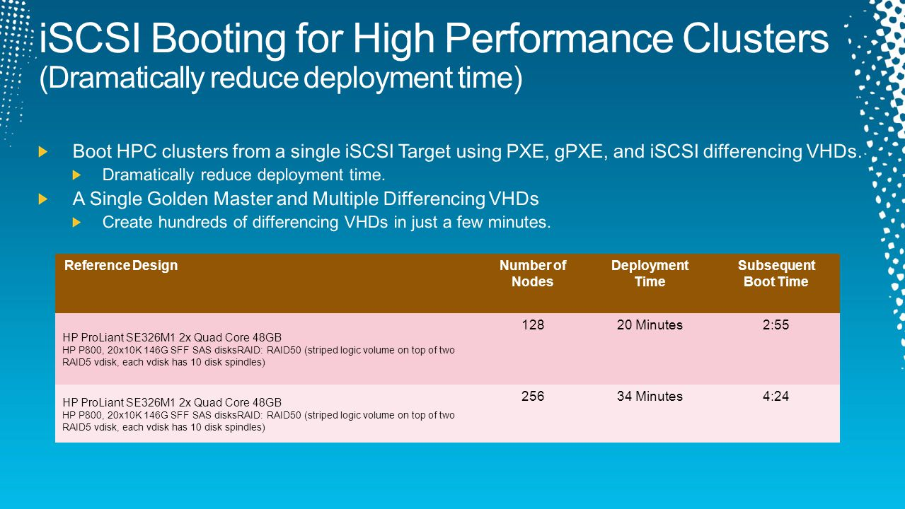 Reference DesignNumber of Nodes Deployment Time Subsequent Boot Time HP ProLiant SE326M1 2x Quad Core 48GB HP P800, 20x10K 146G SFF SAS disksRAID: RAID50 (striped logic volume on top of two RAID5 vdisk, each vdisk has 10 disk spindles) 12820 Minutes2:55 HP ProLiant SE326M1 2x Quad Core 48GB HP P800, 20x10K 146G SFF SAS disksRAID: RAID50 (striped logic volume on top of two RAID5 vdisk, each vdisk has 10 disk spindles) 25634 Minutes4:24