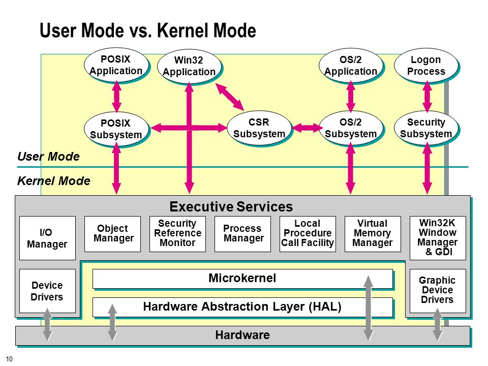10 User Mode vs. Kernel Mode Win32 Application Win32 Application OS/2 Application OS/2 Application Logon Process Logon Process CSR Subsystem CSR Subsy