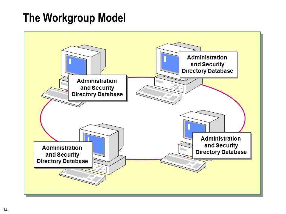 14 The Workgroup Model Administration and Security Directory Database Administration and Security Directory Database Administration and Security Direc