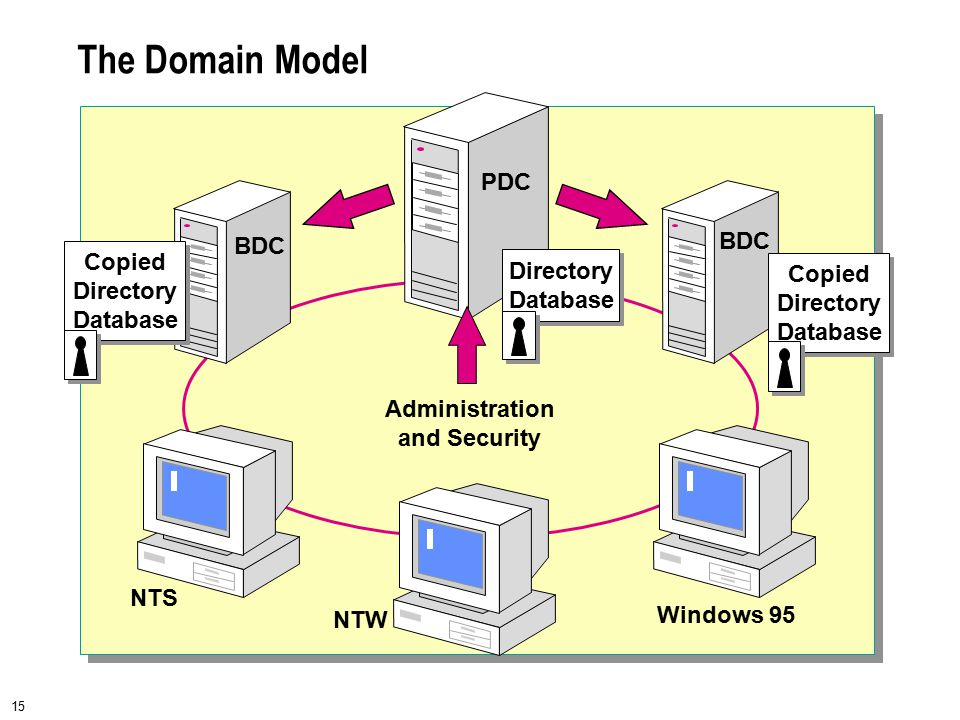 15 The Domain Model Administration and Security BDC NTS NTW Windows 95 BDC PDC Directory Database Directory Database Copied Directory Database Copied