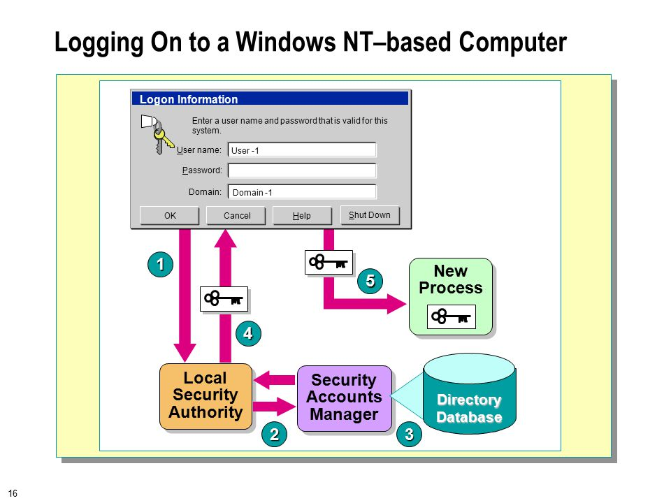 16 Logging On to a Windows NT–based Computer Security Accounts Manager New Process 1 23 4 5 User name: HelpCancel Shut Down Logon Information Enter a