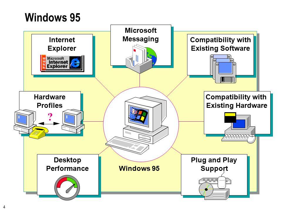 5 Windows NT Workstation Windows NT Workstation Microsoft Messaging Internet Explorer Microsoft Internet Explorer FREE Hardware Profiles .