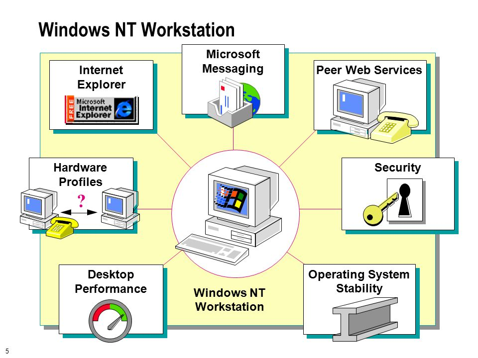 16 Logging On to a Windows NT–based Computer Security Accounts Manager New Process 1 23 4 5 User name: HelpCancel Shut Down Logon Information Enter a user name and password that is valid for this system.