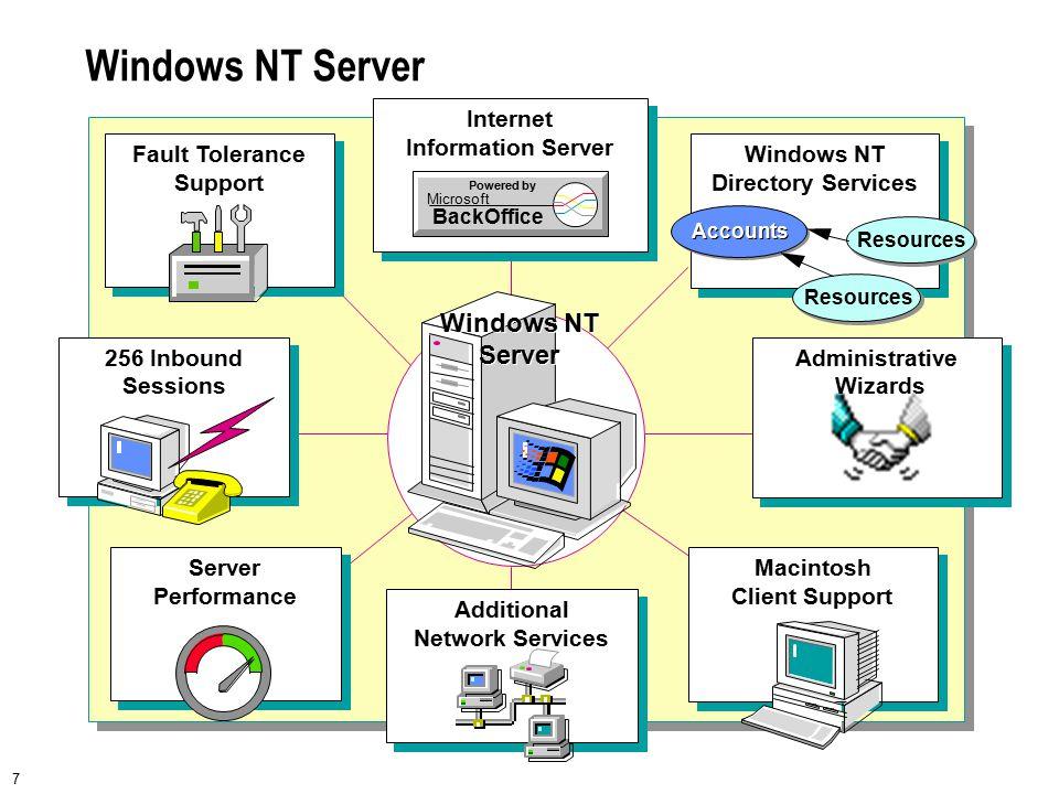 7 Windows NT Server Server Performance 256 Inbound Sessions Fault Tolerance Support Internet Information Server Powered by Microsoft BackOffice Window