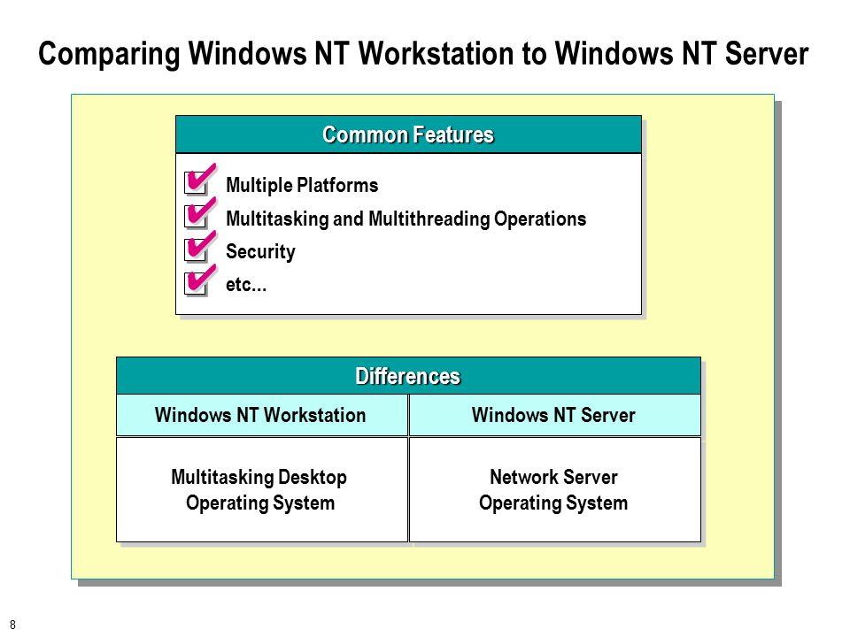 9  Windows NT Architecture Overview User Mode vs.