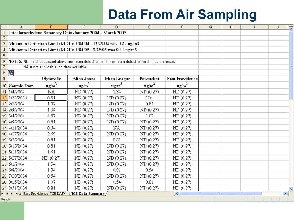 Data From Air Sampling
