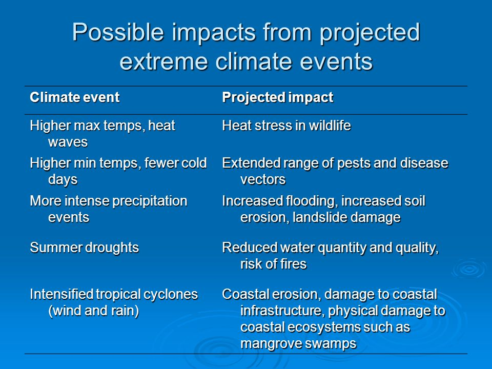 Possible impacts from projected extreme climate events Climate event Projected impact Higher max temps, heat waves Heat stress in wildlife Higher min