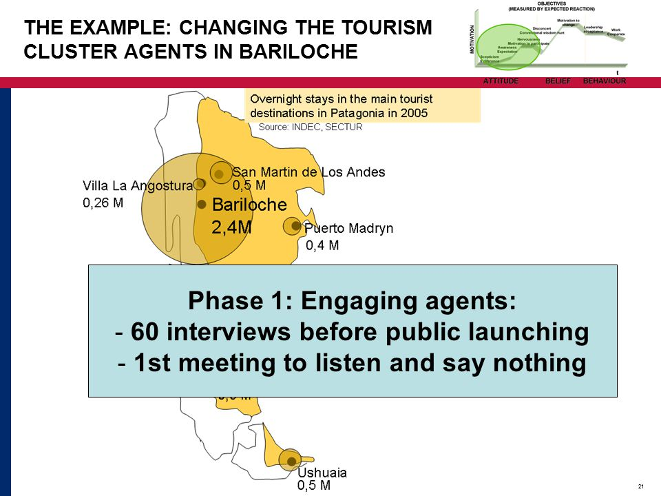 21 Phase 1: Engaging agents: - 60 interviews before public launching - 1st meeting to listen and say nothing THE EXAMPLE: CHANGING THE TOURISM CLUSTER