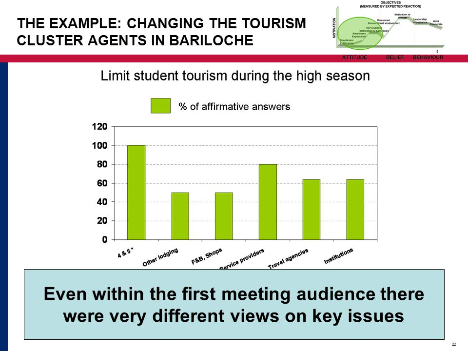 22 Even within the first meeting audience there were very different views on key issues THE EXAMPLE: CHANGING THE TOURISM CLUSTER AGENTS IN BARILOCHE