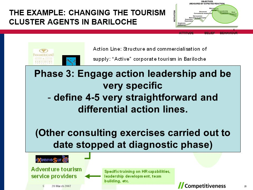 25 THE EXAMPLE: CHANGING THE TOURISM CLUSTER AGENTS IN BARILOCHE Phase 3: Engage action leadership and be very specific - define 4-5 very straightforward and differential action lines.