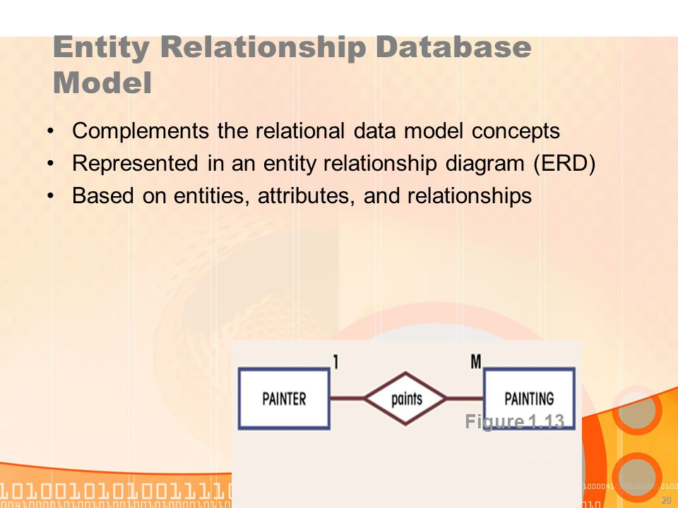 20 Entity Relationship Database Model Complements the relational data model concepts Represented in an entity relationship diagram (ERD) Based on enti