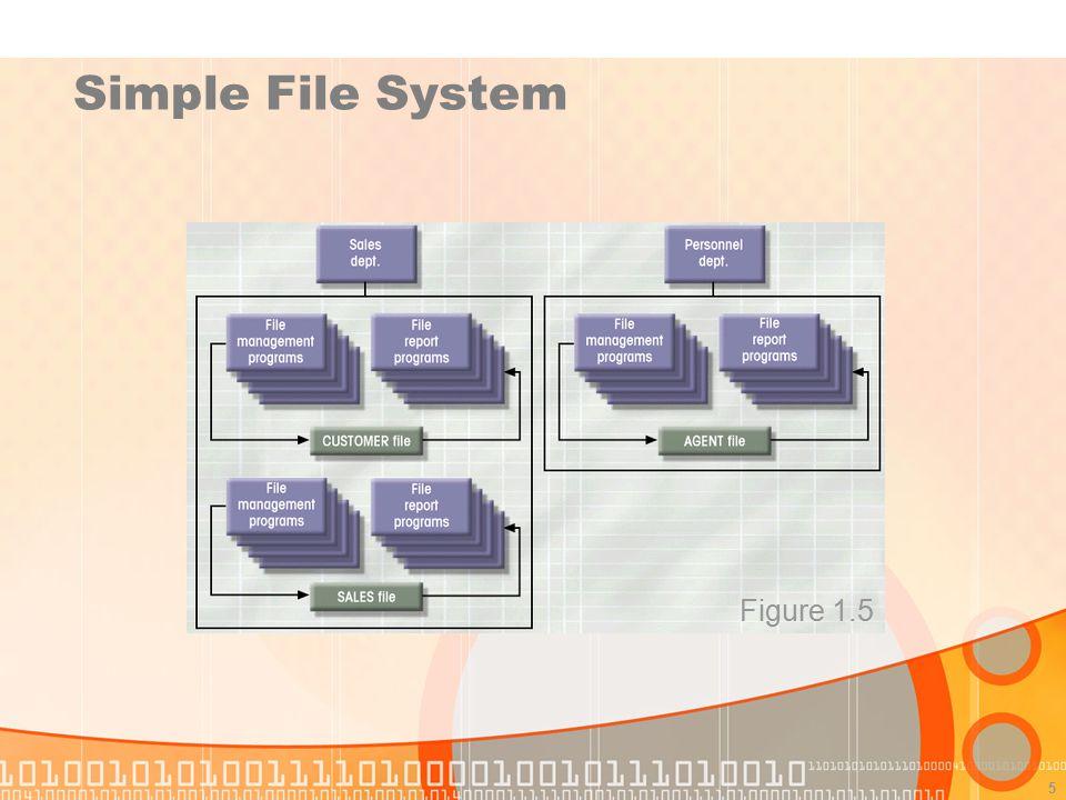 5 Simple File System Figure 1.5