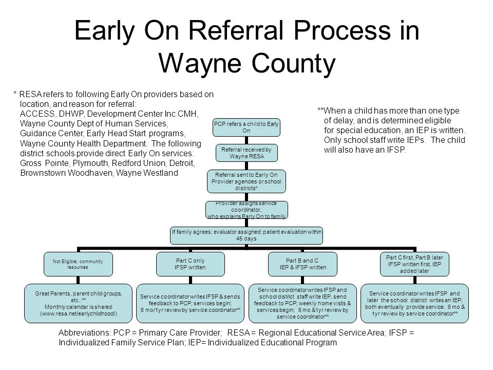 Early On Referral Process in Wayne County PCP refers a child to Early On Referral received by Wayne RESA Referral sent to Early On Provider agencies or school districts* Provider assigns service coordinator, who explains Early On to family If family agrees; evaluator assigned; patient evaluation within 45 days Not Eligible; community resources Great Parents, parent child groups, etc..** Monthly calendar is shared (www.resa.net/earlychildhood/) Part C only IFSP written Service coordinator writes IFSP & sends feedback to PCP; services begin; 6 mo/1yr review by service coordinator** Part B and C IEP & IFSP written Service coordinator writes IFSP and school district staff write IEP, send feedback to PCP; weekly home visits & services begin; 6 mo &1yr review by service coordinator** Part C first, Part B later IFSP written first, IEP added later Service coordinator writes IFSP and later the school district writes an IEP; both eventually provide service.