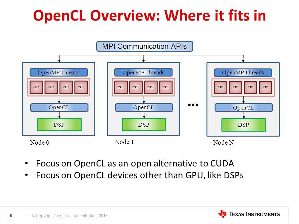 © Copyright Texas Instruments Inc., 2013 CPU OpenMP Threads DSP OpenCL Node 0 MPI Communication APIs CPU OpenMP Threads DSP OpenCL Node 1 CPU OpenMP Threads DSP OpenCL Node N Focus on OpenCL as an open alternative to CUDA Focus on OpenCL devices other than GPU, like DSPs 10 OpenCL Overview: Where it fits in