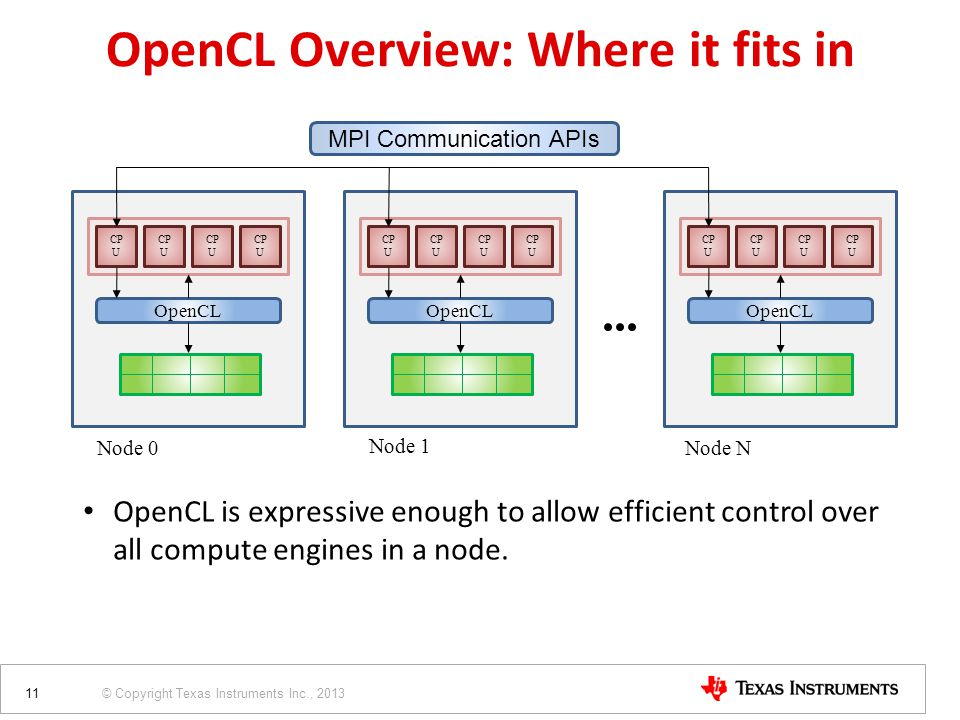 © Copyright Texas Instruments Inc., 2013 CP U OpenCL Node 0 MPI Communication APIs Node 1 Node N CP U OpenCL CP U OpenCL OpenCL is expressive enough to allow efficient control over all compute engines in a node.
