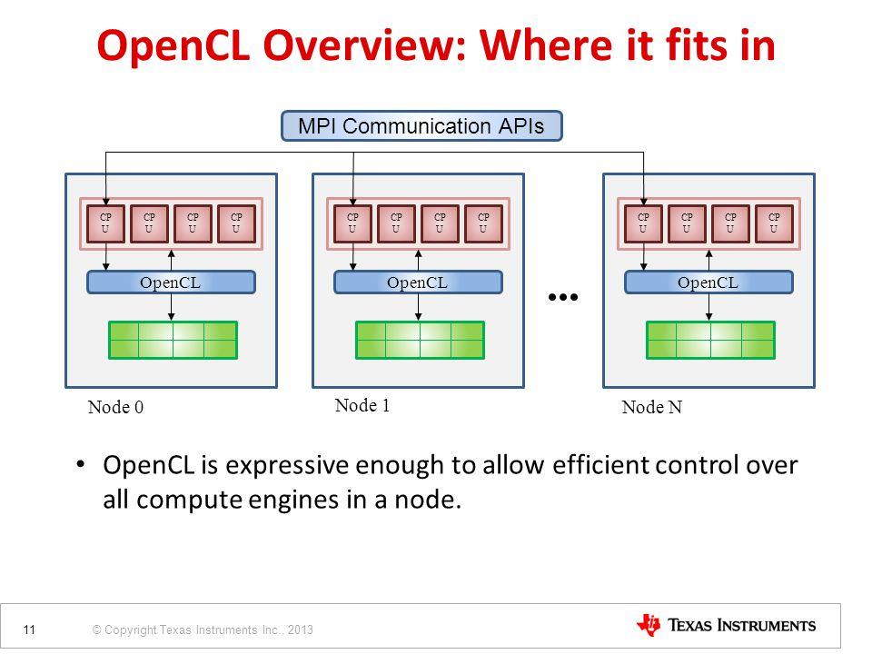 © Copyright Texas Instruments Inc., 2013 CP U OpenCL Node 0 MPI Communication APIs Node 1 Node N CP U OpenCL CP U OpenCL OpenCL is expressive enough t