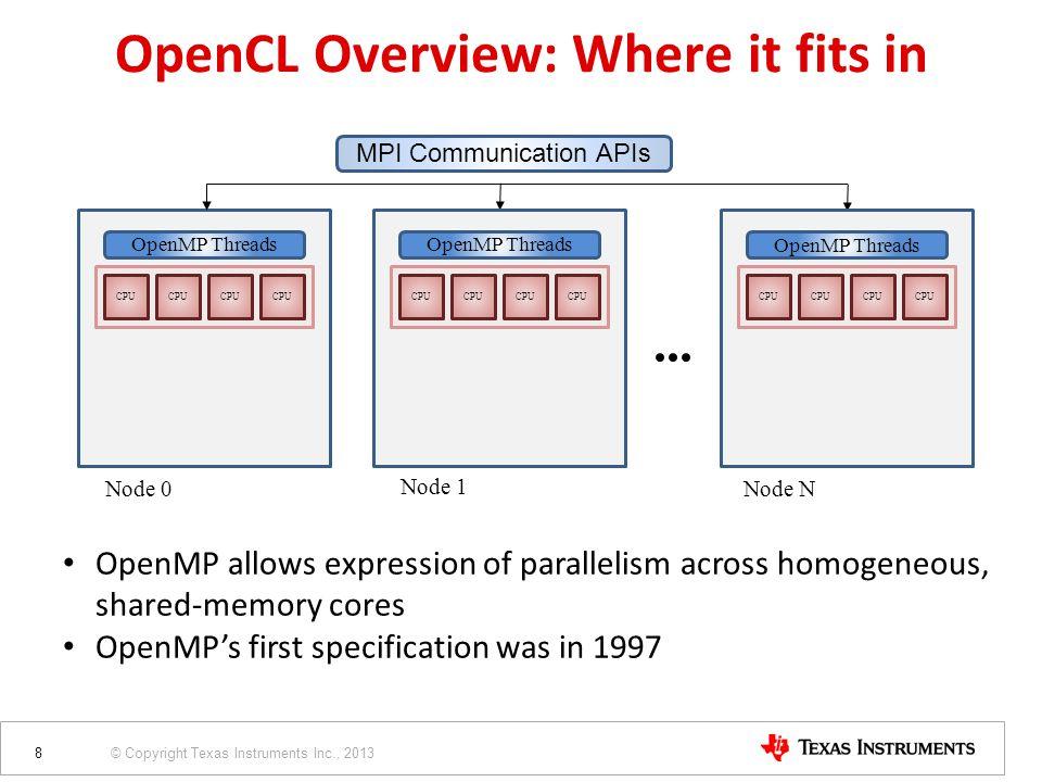 © Copyright Texas Instruments Inc., 2013 CPU OpenMP Threads Node 0 MPI Communication APIs CPU OpenMP Threads Node 1 CPU OpenMP Threads Node N OpenMP a