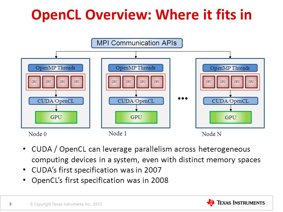 © Copyright Texas Instruments Inc., 2013 CPU OpenMP Threads GPU CUDA/OpenCL Node 0 MPI Communication APIs CPU OpenMP Threads GPU CUDA/OpenCL Node 1 CP