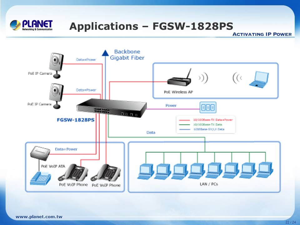 www.planet.com.tw 22 / 24 Applications – FGSW-1828PS