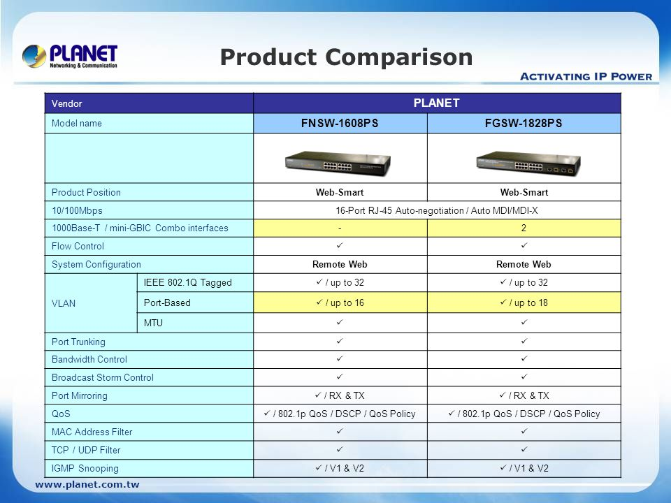 www.planet.com.tw Product Comparison Vendor PLANET Model name FNSW-1608PSFGSW-1828PS Product PositionWeb-Smart 10/100Mbps16-Port RJ-45 Auto-negotiation / Auto MDI/MDI-X 1000Base-T / mini-GBIC Combo interfaces-2 Flow Control System ConfigurationRemote Web VLAN IEEE 802.1Q Tagged / up to 32 Port-Based / up to 16 / up to 18 MTU Port Trunking Bandwidth Control Broadcast Storm Control Port Mirroring / RX & TX QoS / 802.1p QoS / DSCP / QoS Policy MAC Address Filter TCP / UDP Filter IGMP Snooping / V1 & V2