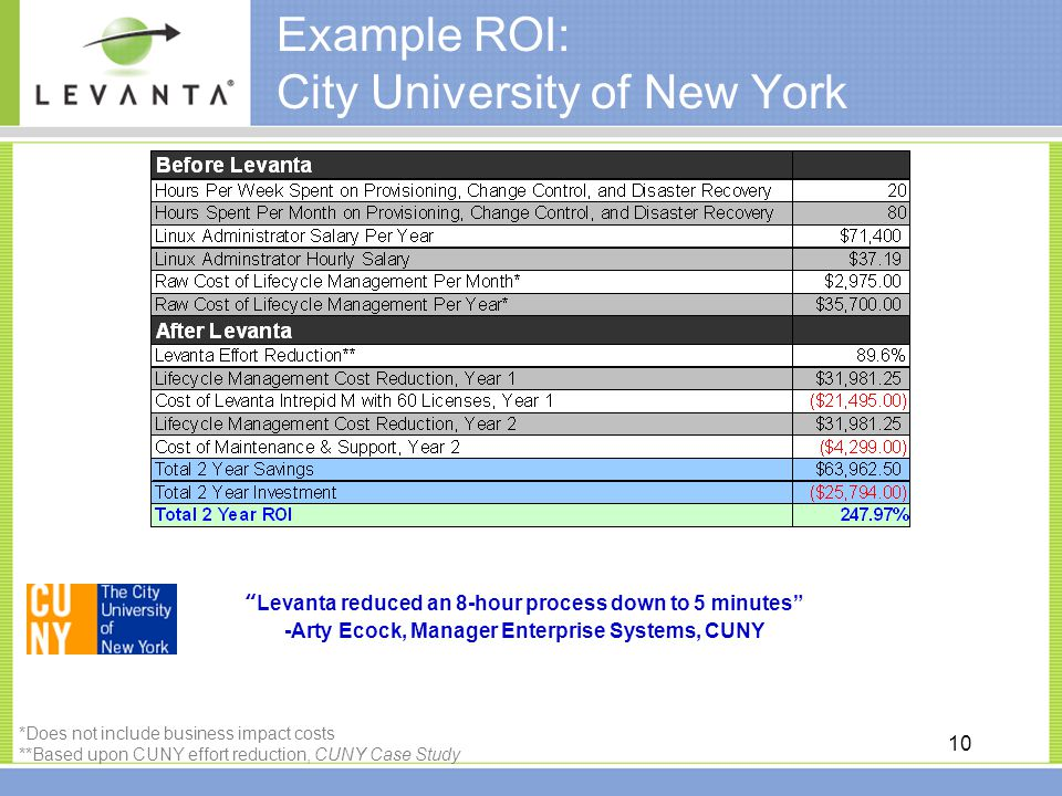 10 Example ROI: City University of New York *Does not include business impact costs **Based upon CUNY effort reduction, CUNY Case Study Levanta reduced an 8-hour process down to 5 minutes -Arty Ecock, Manager Enterprise Systems, CUNY