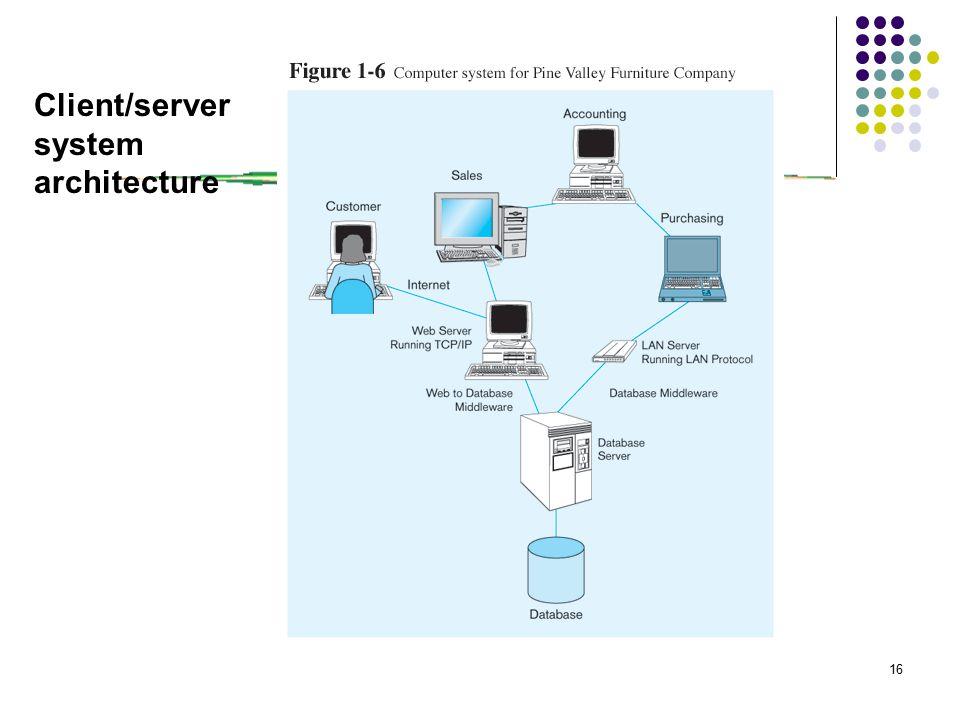 16 Client/server system architecture