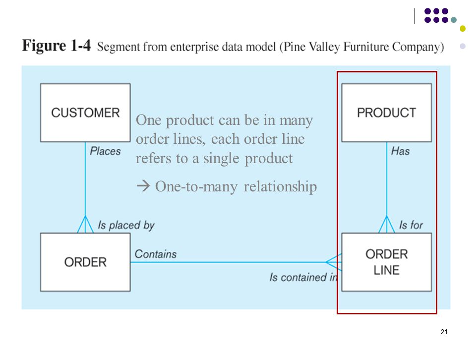 21 One product can be in many order lines, each order line refers to a single product  One-to-many relationship