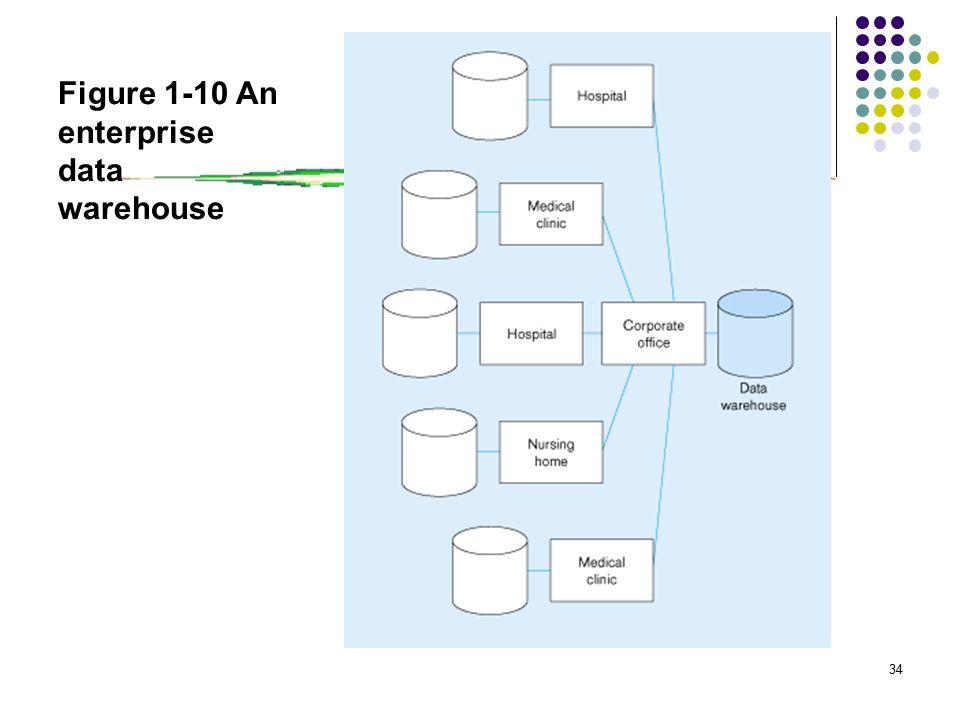 34 Figure 1-10 An enterprise data warehouse