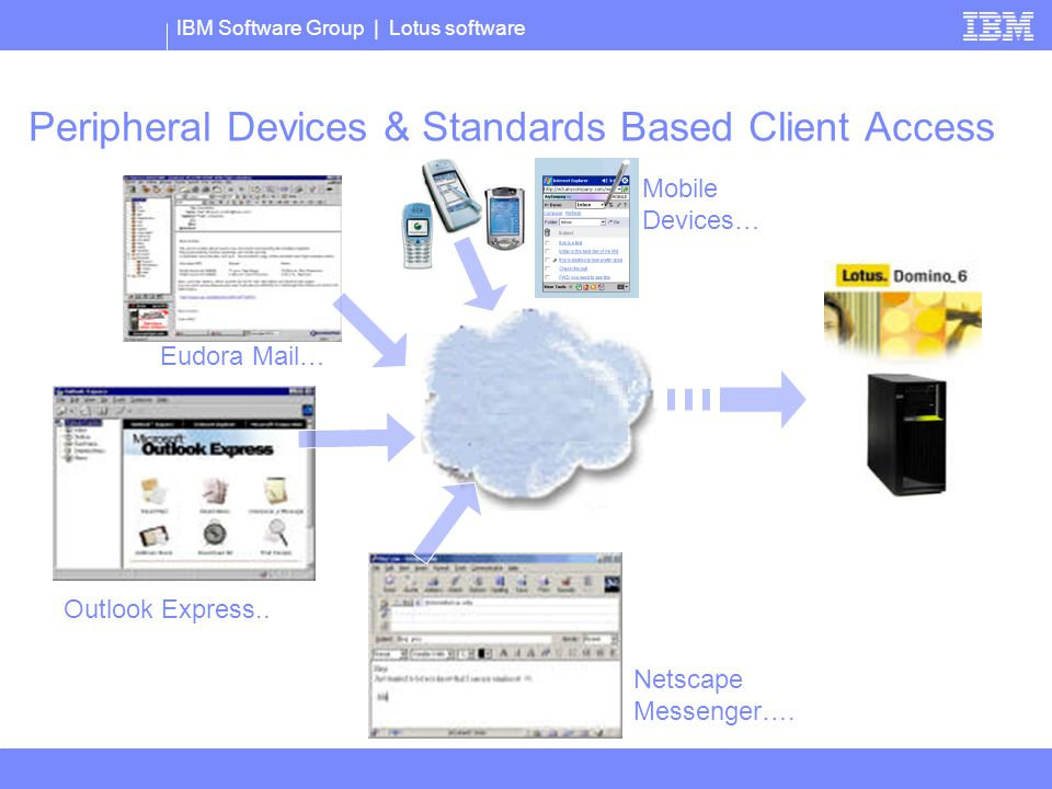 IBM Software Group | Lotus software Peripheral Devices & Standards Based Client Access Outlook Express..