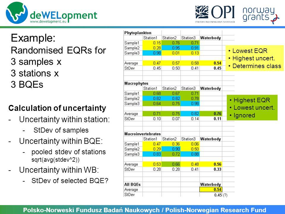 Polsko-Norweski Fundusz Badań Naukowych / Polish-Norwegian Research Fund Calculation of uncertainty -Uncertainty within station: - StDev of samples -Uncertainty within BQE: -pooled stdev of stations sqrt(avg(stdev^2)) -Uncertainty within WB: -StDev of selected BQE.