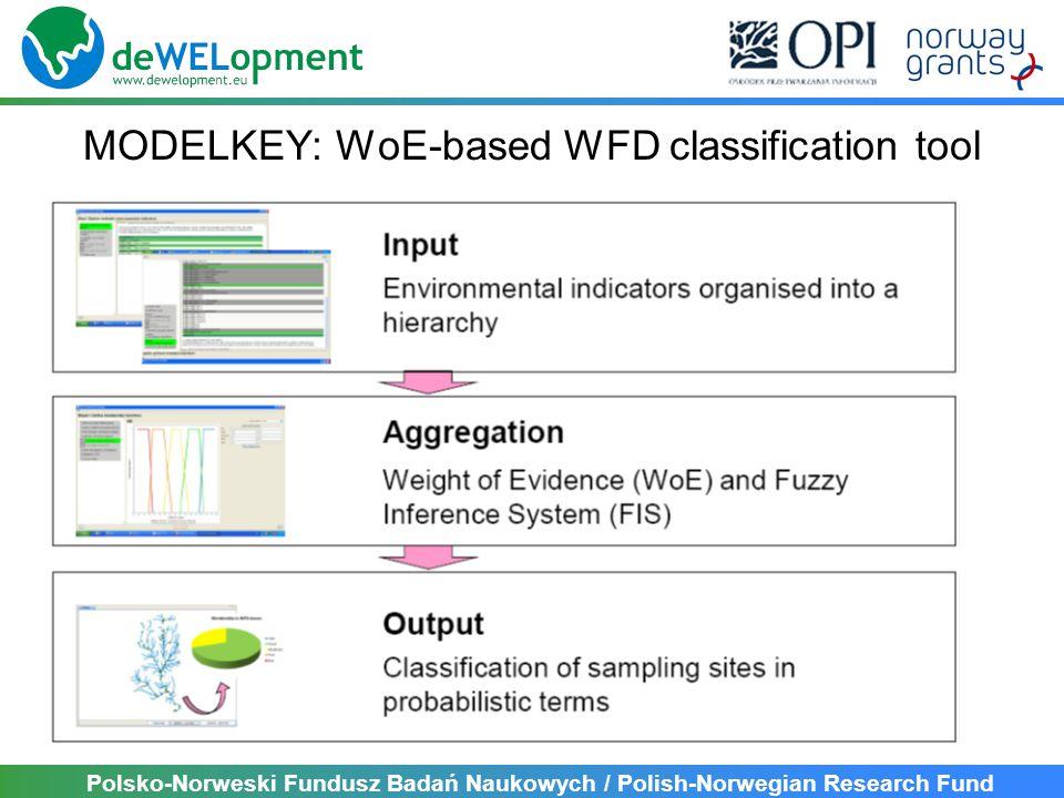 Polsko-Norweski Fundusz Badań Naukowych / Polish-Norwegian Research Fund MODELKEY: WoE-based WFD classification tool