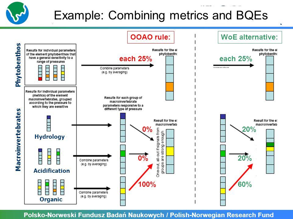 Polsko-Norweski Fundusz Badań Naukowych / Polish-Norwegian Research Fund Macroinvertebrates Phytobenthos Hydrology Acidification Organic Example: Combining metrics and BQEs OOAO rule: each 25% 0% 100% WoE alternative: each 25% 20% 60%