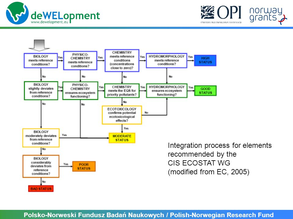 Polsko-Norweski Fundusz Badań Naukowych / Polish-Norwegian Research Fund Integration process for elements recommended by the CIS ECOSTAT WG (modified from EC, 2005)