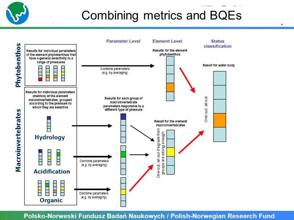 Polsko-Norweski Fundusz Badań Naukowych / Polish-Norwegian Research Fund Macroinvertebrates Phytobenthos Hydrology Acidification Organic Combining metrics and BQEs