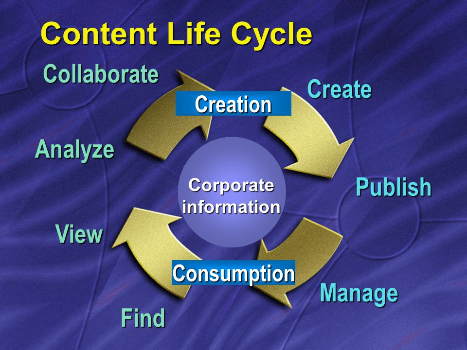 Content Life Cycle Corporate information Creation Create Publish Manage Consumption Find View Analyze Collaborate