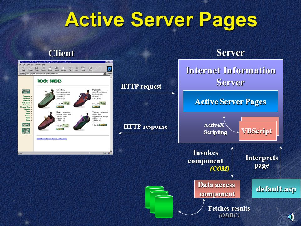 Active Server Pages Client Server HTTP request Active Server Pages default.asp Interpretspage Internet Information Server JScript VBScript ActiveXScripting HTTP response Invokes component (COM) Data access component Fetches results (ODBC)