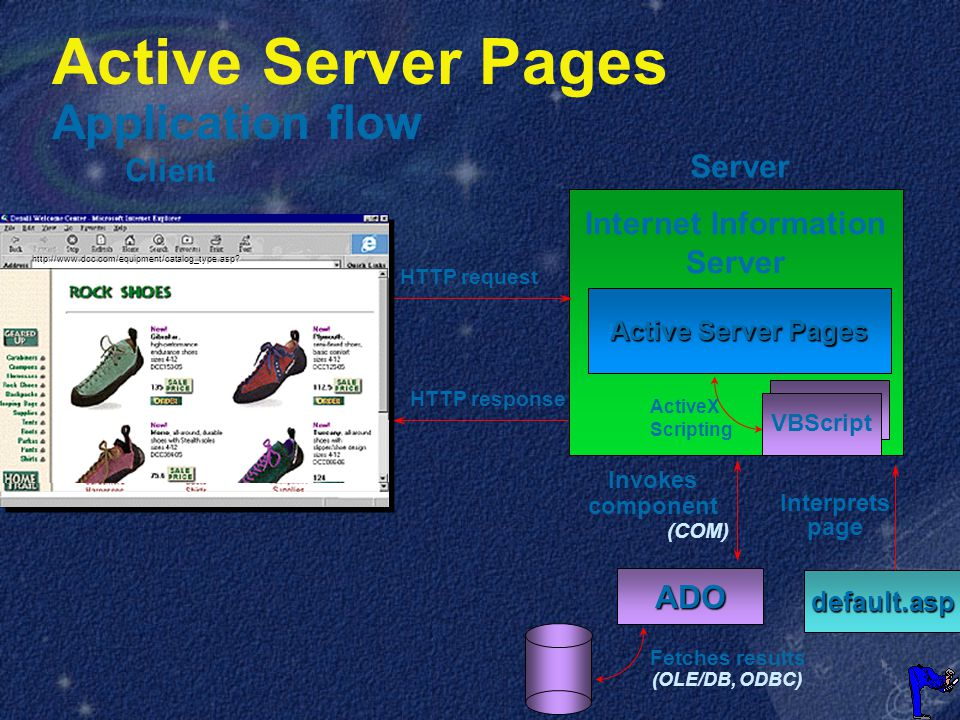 Client Server HTTP request Active Server Pages default.asp Interprets page Internet Information Server Invokes component (COM) ADO Fetches results (OLE/DB, ODBC) HTTP response http://www.dcc.com/equipment/catalog_type.asp.