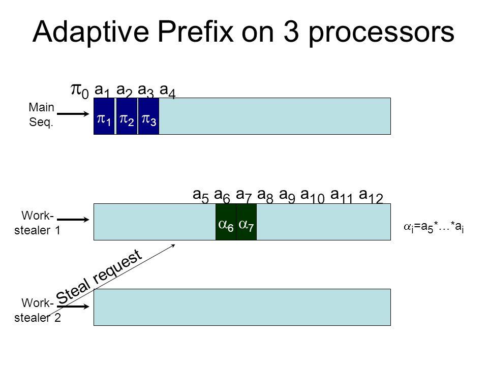 Adaptive Prefix on 3 processors   0 a 1 a 2 a 3 a 4 Work- stealer 1 Main Seq. 11  Work- stealer 2  a 5 a 6 a 7 a 8 a 9 a 1