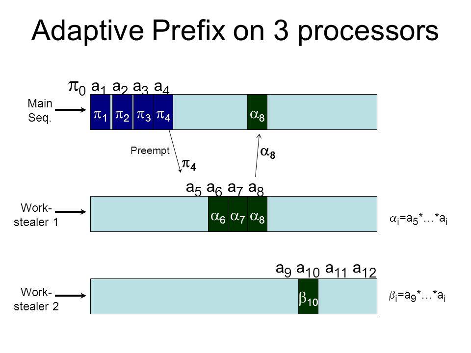 Adaptive Prefix on 3 processors   0 a 1 a 2 a 3 a 4 Work- stealer 1 Main Seq. 11  Work- stealer 2  a 5 a 6 a 7 a 8 77 3