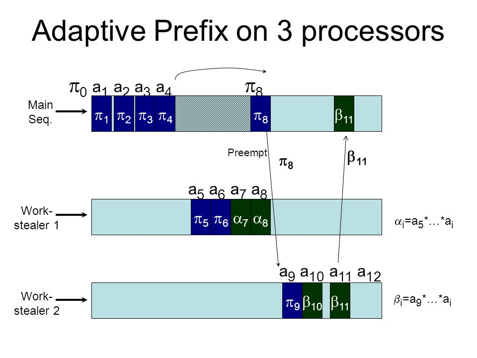 Adaptive Prefix on 3 processors   0 a 1 a 2 a 3 a 4  8 Work- stealer 1 Main Seq. 11  Work- stealer 2  a 5 a 6 a 7 a 8 7