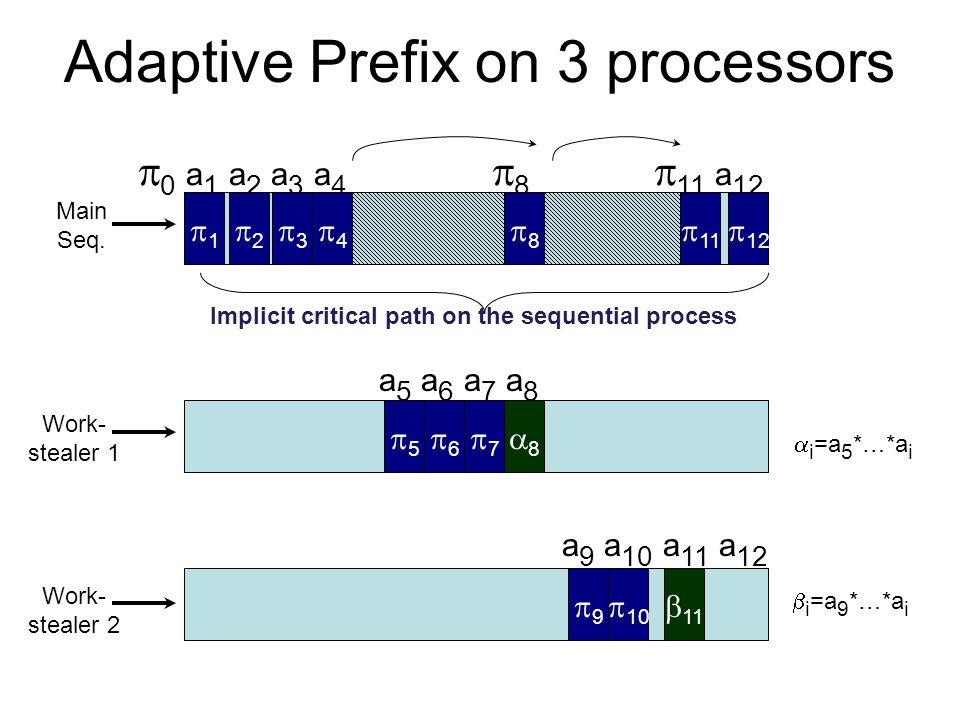 Adaptive Prefix on 3 processors   0 a 1 a 2 a 3 a 4  8  11 a 12 Work- stealer 1 Main Seq. 11  Work- stealer 2  a 5 a 6 a