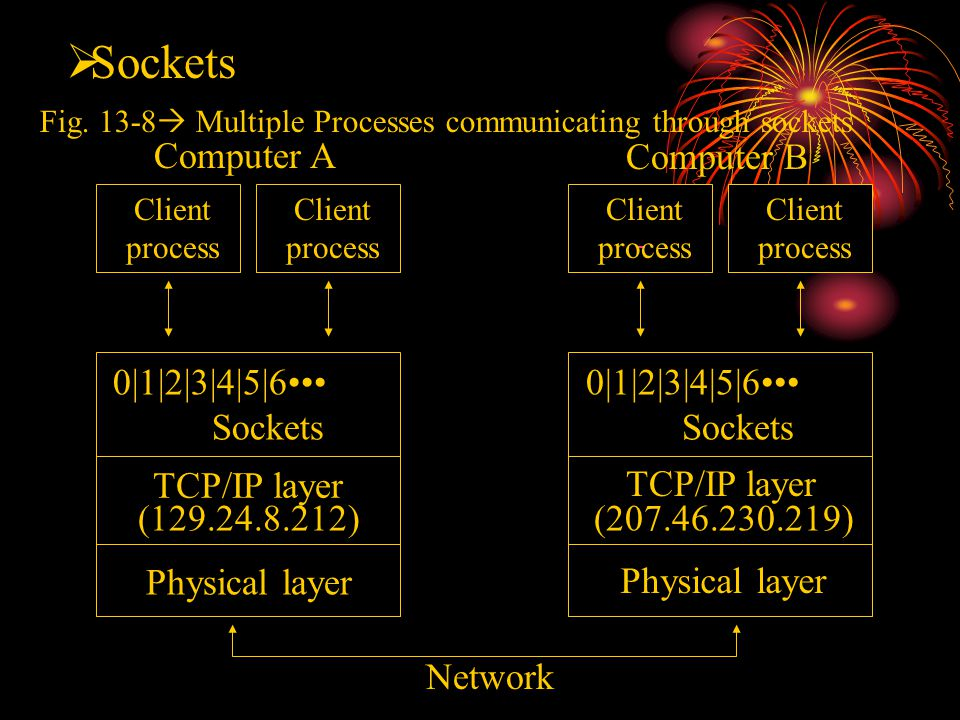 TCP/IP layer  Sockets Fig.