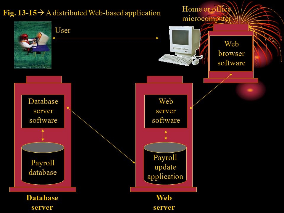 Fig. 13-15  A distributed Web-based application Database server Web server Payroll database Payroll update application Database server software Web s